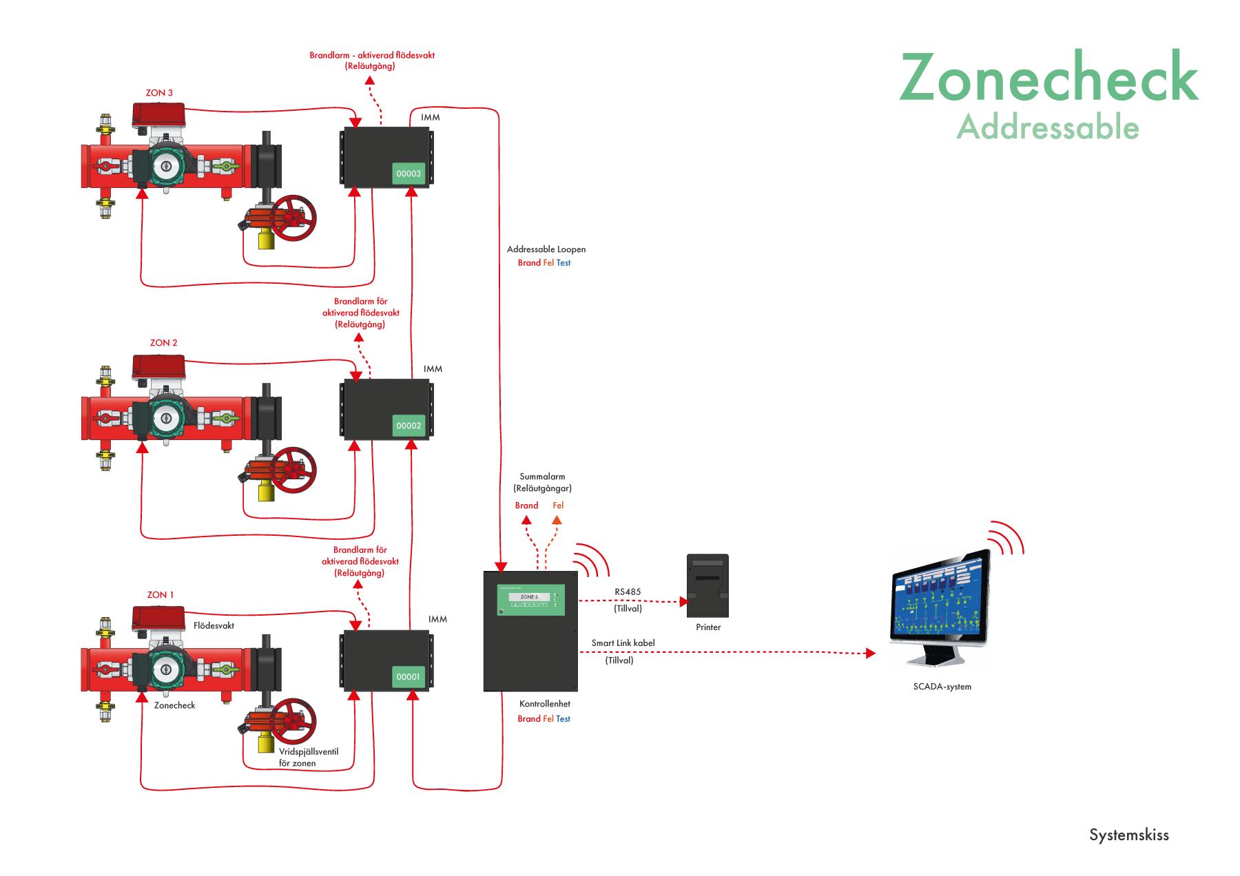 Zonecheck Addressable